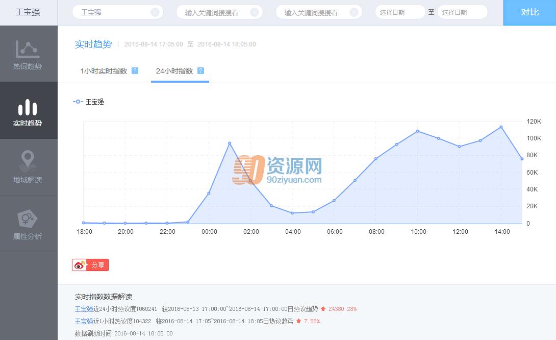 用大数据的角度去看#王宝强离婚#