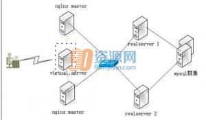 服务器配置Nginx v1.11.12 Mainline